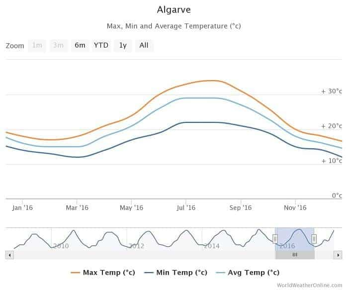 Graph of the average temperature in the Algarve